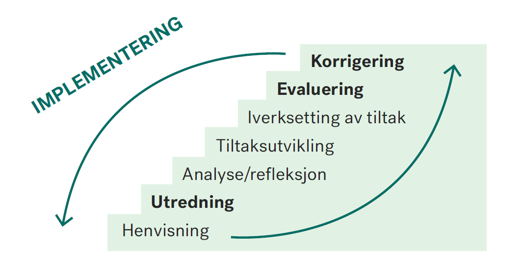 FIG. 1 Implementering